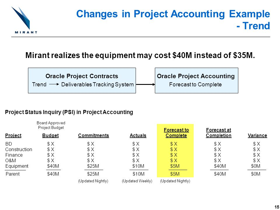 Changes in Project Accounting Example - Trend
