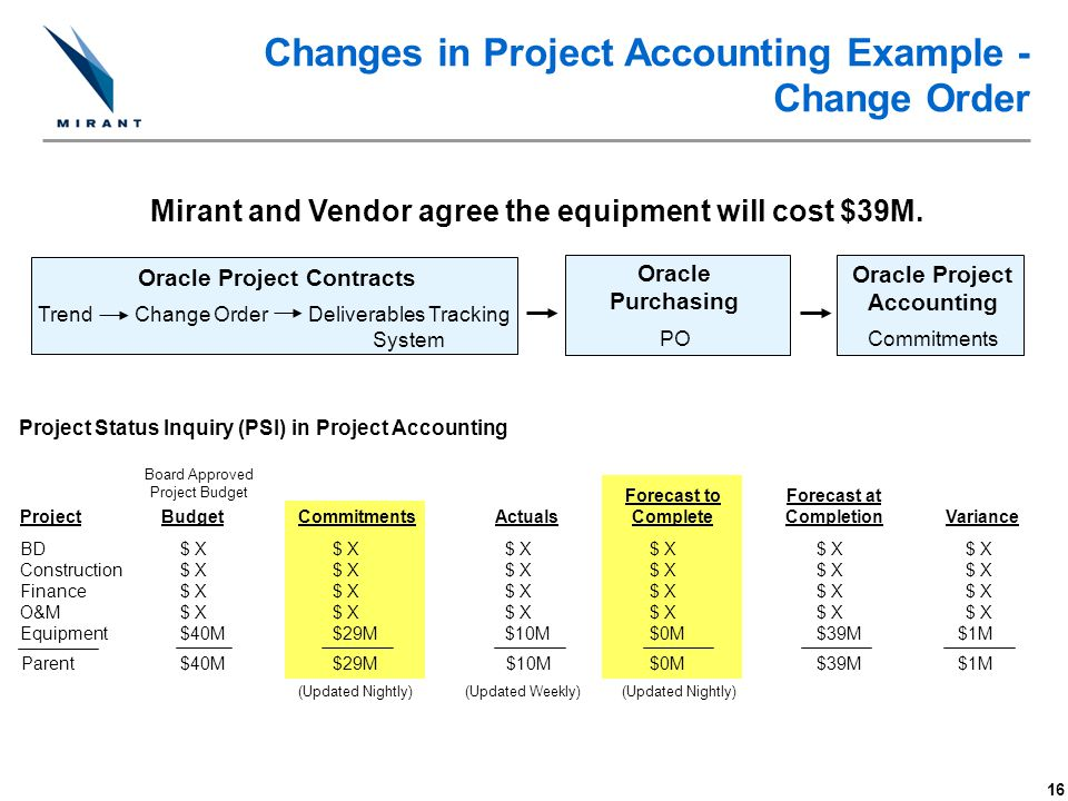 Changes in Project Accounting Example - Change Order