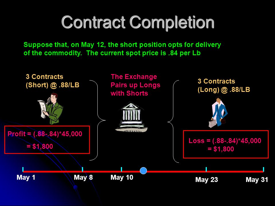Contract Completion Suppose that, on May 12, the short position opts for delivery of the commodity. The current spot price is .84 per Lb.