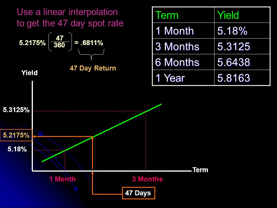 Term Yield 1 Month 5.18% 3 Months 5.3125 6 Months 5.6438 1 Year 5.8163