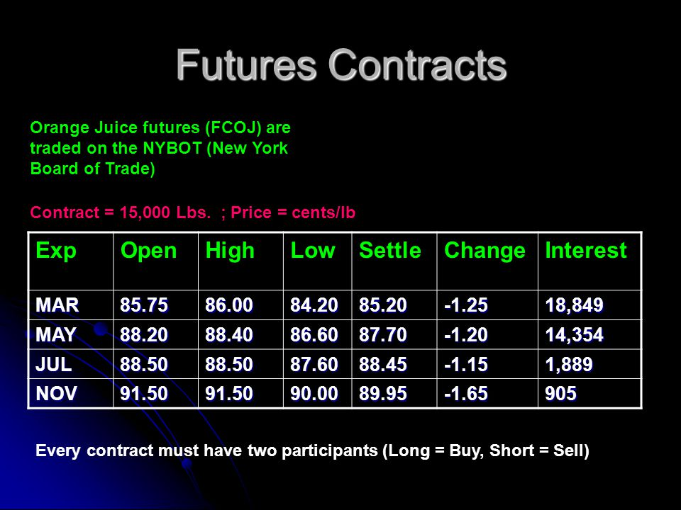 Futures Contracts Exp Open High Low Settle Change Interest MAR 85.75