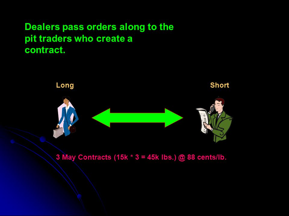 Dealers pass orders along to the pit traders who create a contract.