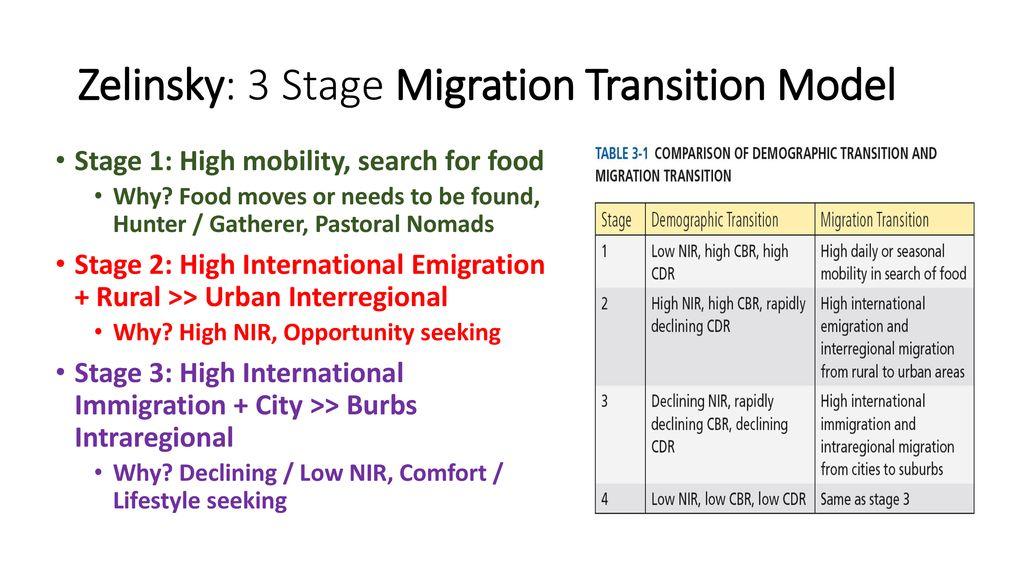 Migration Chapter 3 Aphug Ppt Download