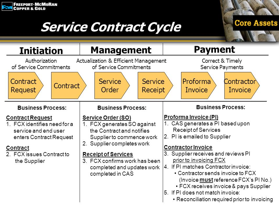 Service Contract Cycle