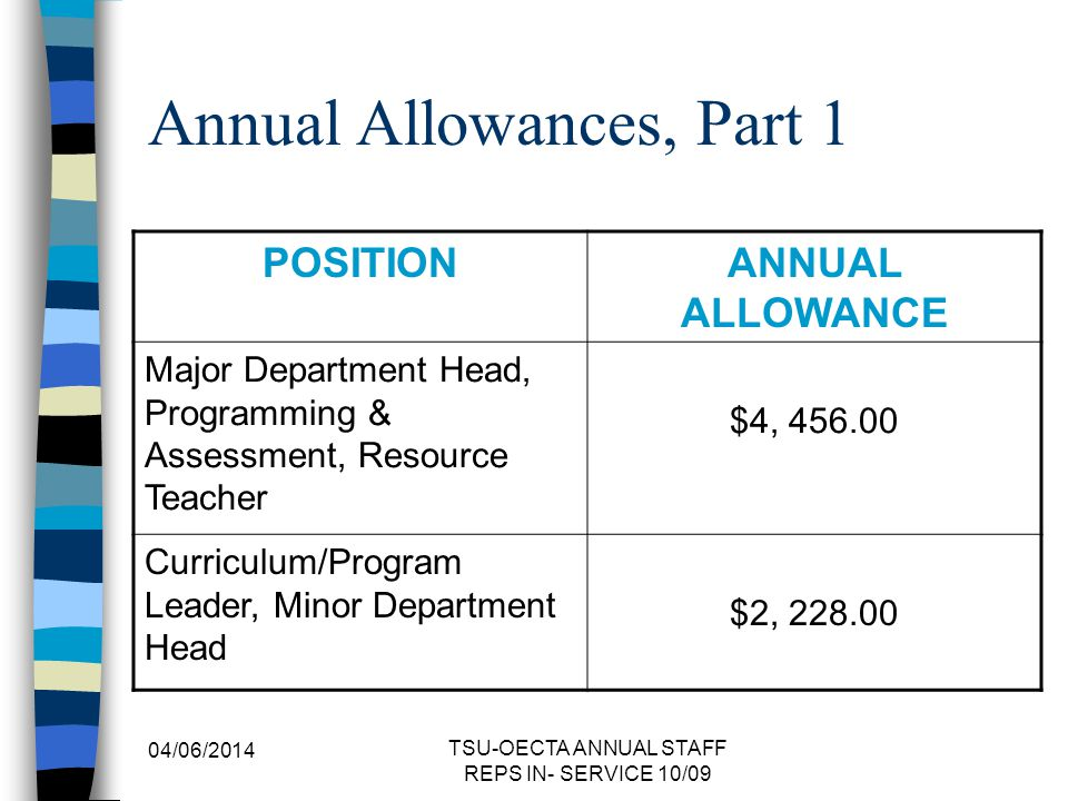 Annual Allowances, Part 1