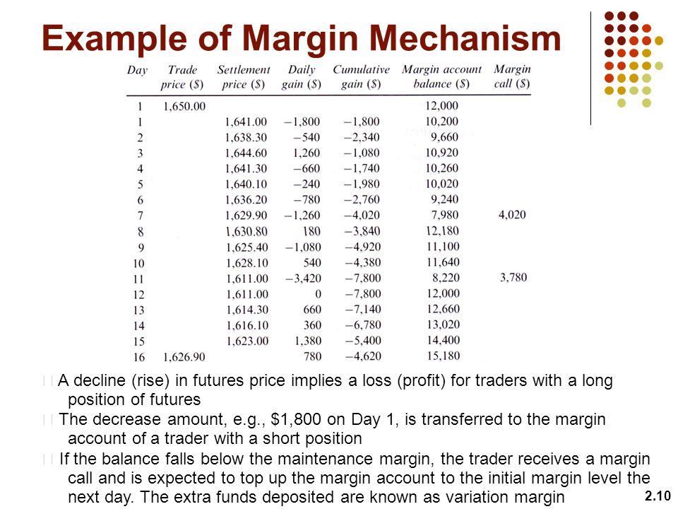Example of Margin Mechanism