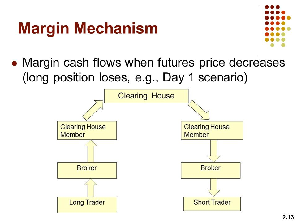 Margin Mechanism Margin cash flows when futures price decreases (long position loses, e.g., Day 1 scenario)