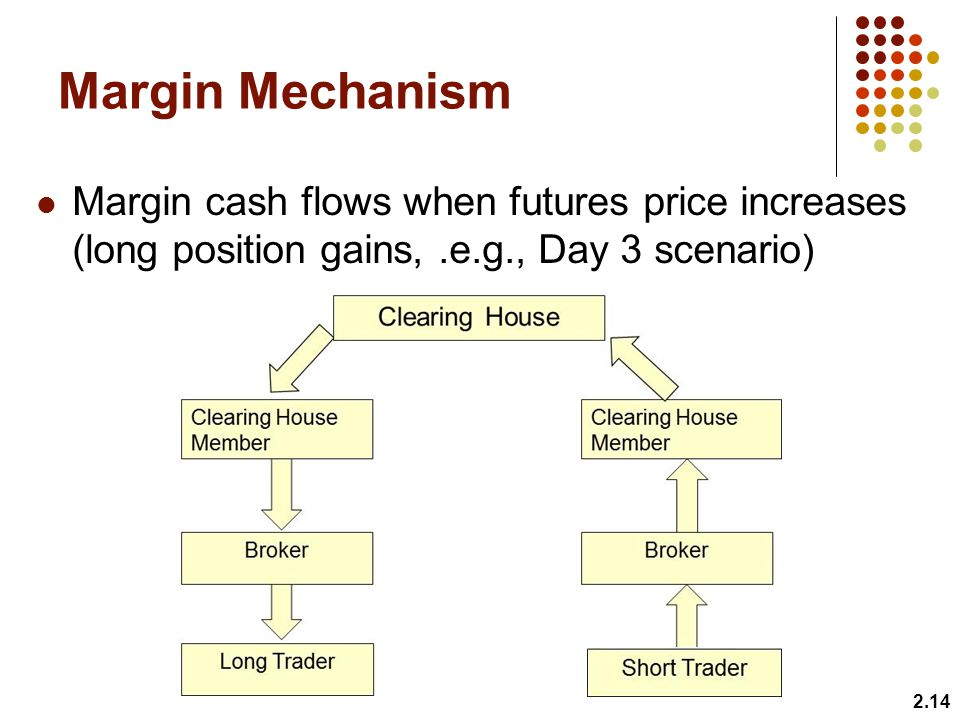 Margin Mechanism Margin cash flows when futures price increases (long position gains, .e.g., Day 3 scenario)