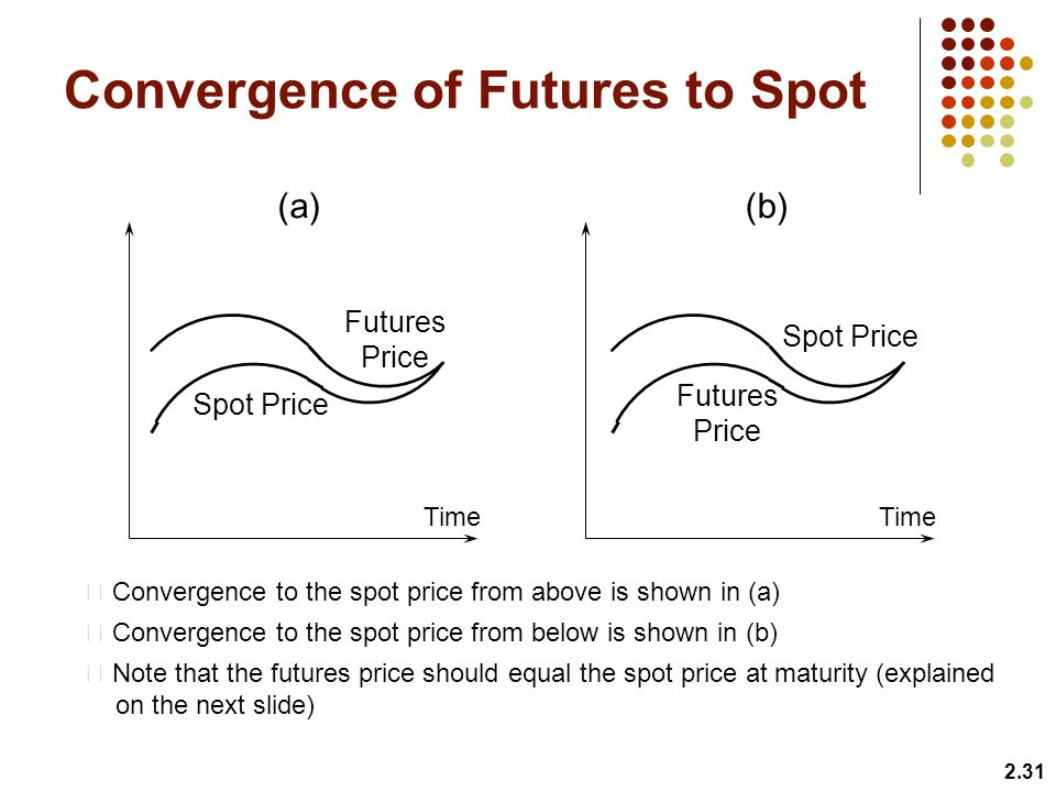 Convergence of Futures to Spot