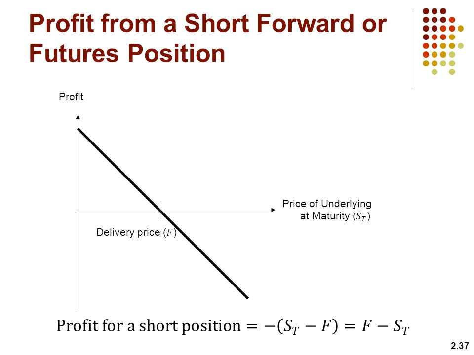 Profit from a Short Forward or Futures Position