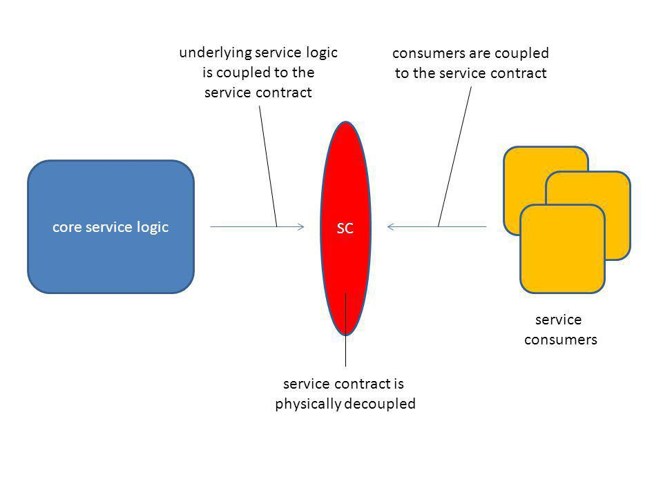 underlying service logic is coupled to the service contract