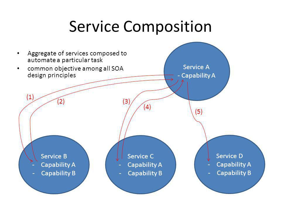 Service Composition Service A - Capability A