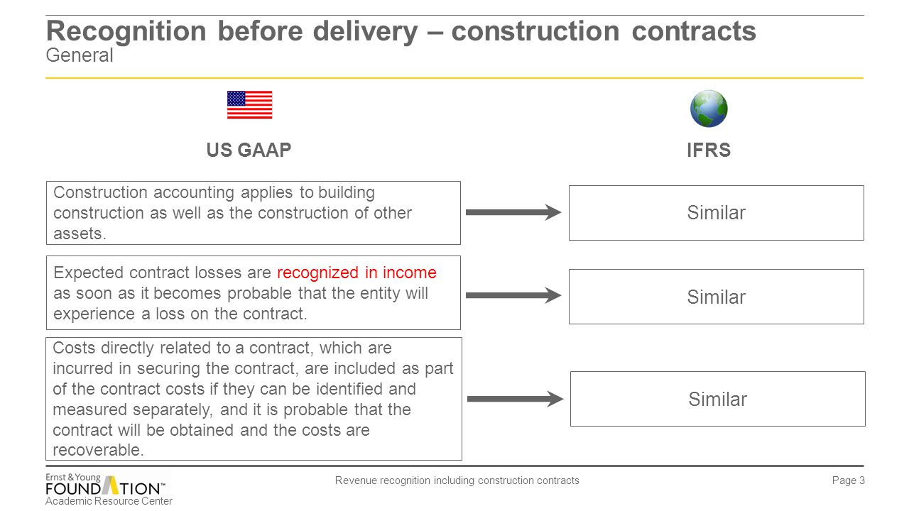 Recognition before delivery – construction contracts General