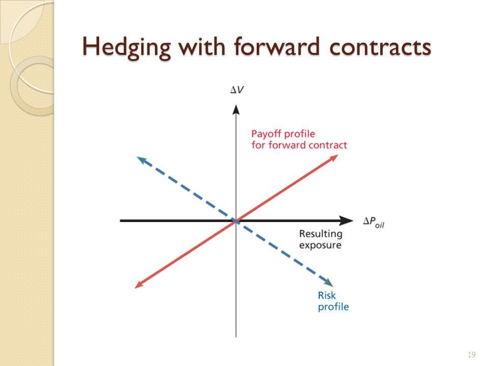 Futures Contracts Futures vs. Forwards