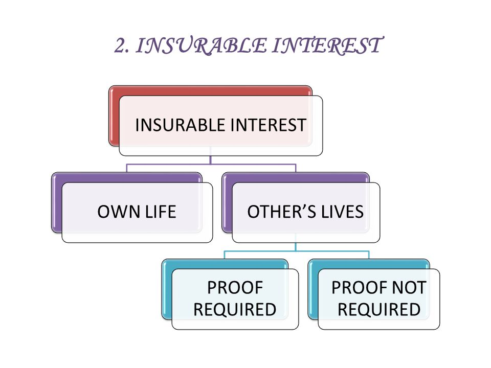 2. INSURABLE INTEREST INSURABLE INTEREST OWN LIFE OTHER'S LIVES