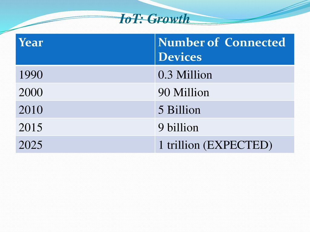 Internet of Things (IoT) - ppt download