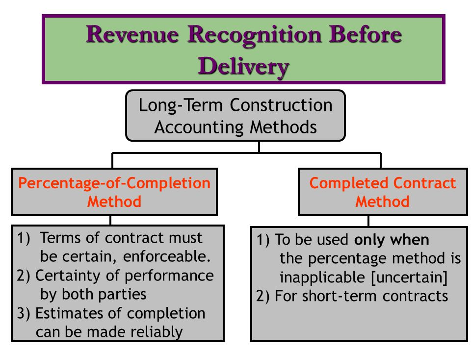 revenue recognition 3 essay Revenue recognition essays: over 180,000 revenue recognition essays, revenue recognition term papers, revenue recognition research paper, book reports 184 990 essays, term and research papers available for unlimited access.