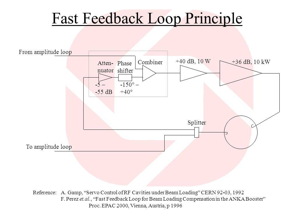 Fast Feedback Loop Principle
