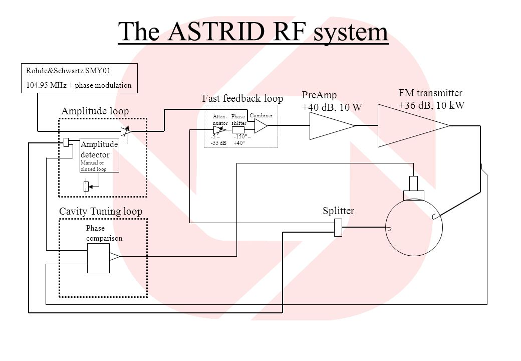 The ASTRID RF system FM transmitter PreAmp Fast feedback loop