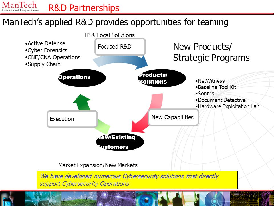 R&D Partnerships New Products/ Strategic Programs