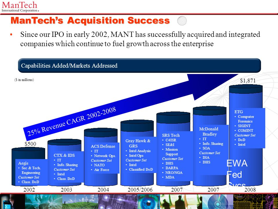 ManTech's Acquisition Success