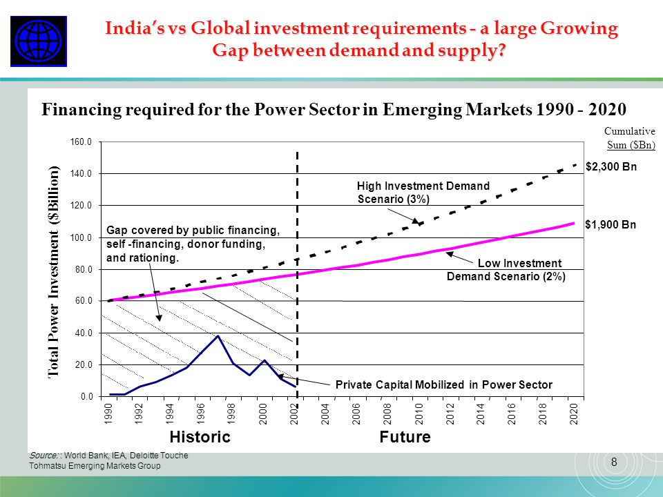 India's vs Global investment requirements - a large Growing Gap between demand and supply