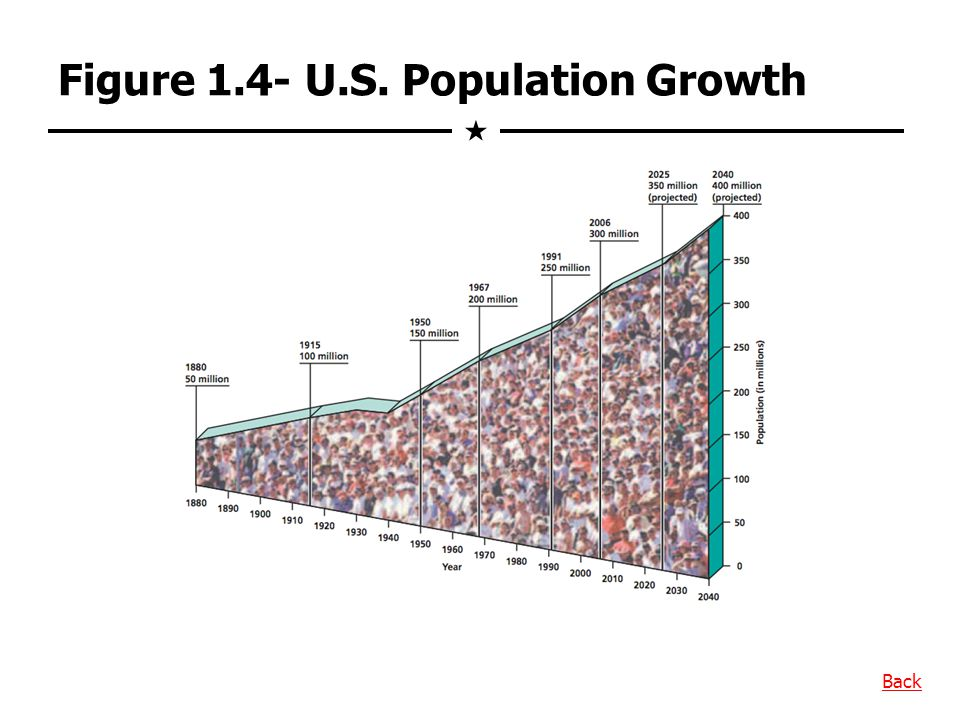 Figure 1.4- U.S. Population Growth
