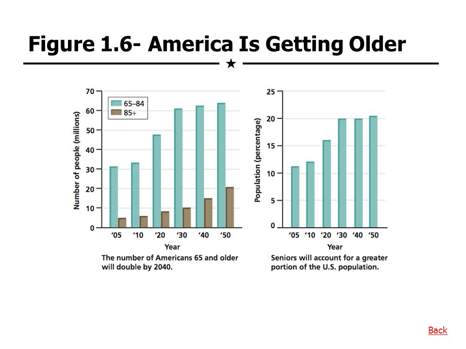 Figure 1.6- America Is Getting Older