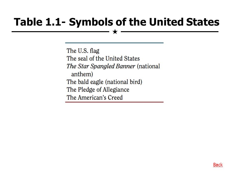 Table 1.1- Symbols of the United States