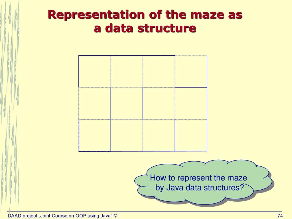 Maze Problem In Java