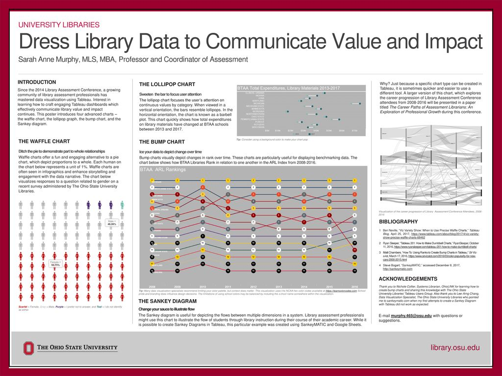 Dress Library Data to Communicate Value and Impact - ppt