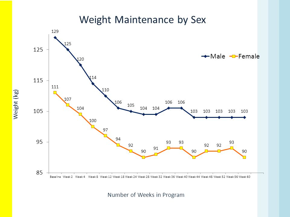 Weight Maintenance by Sex