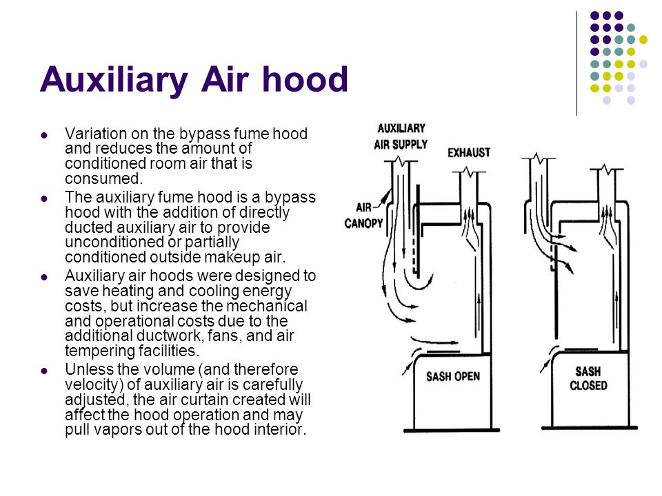 Auxiliary Air hood Variation on the bypass fume hood and reduces the amount of conditioned room air that is consumed.