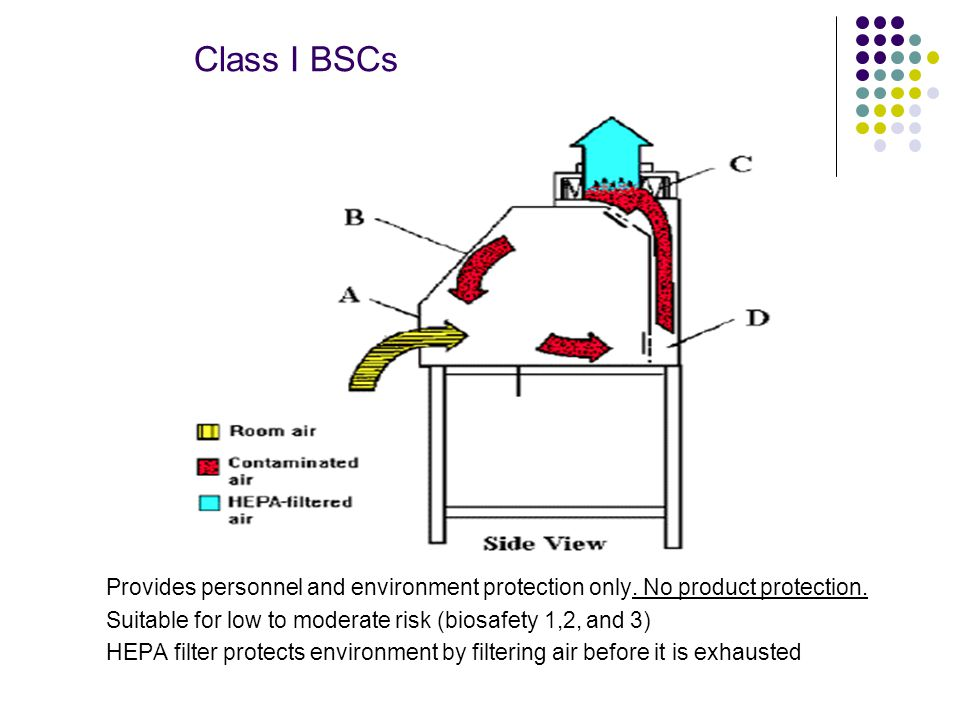 Class I BSCs Provides personnel and environment protection only. No product protection. Suitable for low to moderate risk (biosafety 1,2, and 3)
