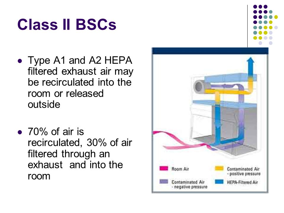 Class II BSCs Type A1 and A2 HEPA filtered exhaust air may be recirculated into the room or released outside.