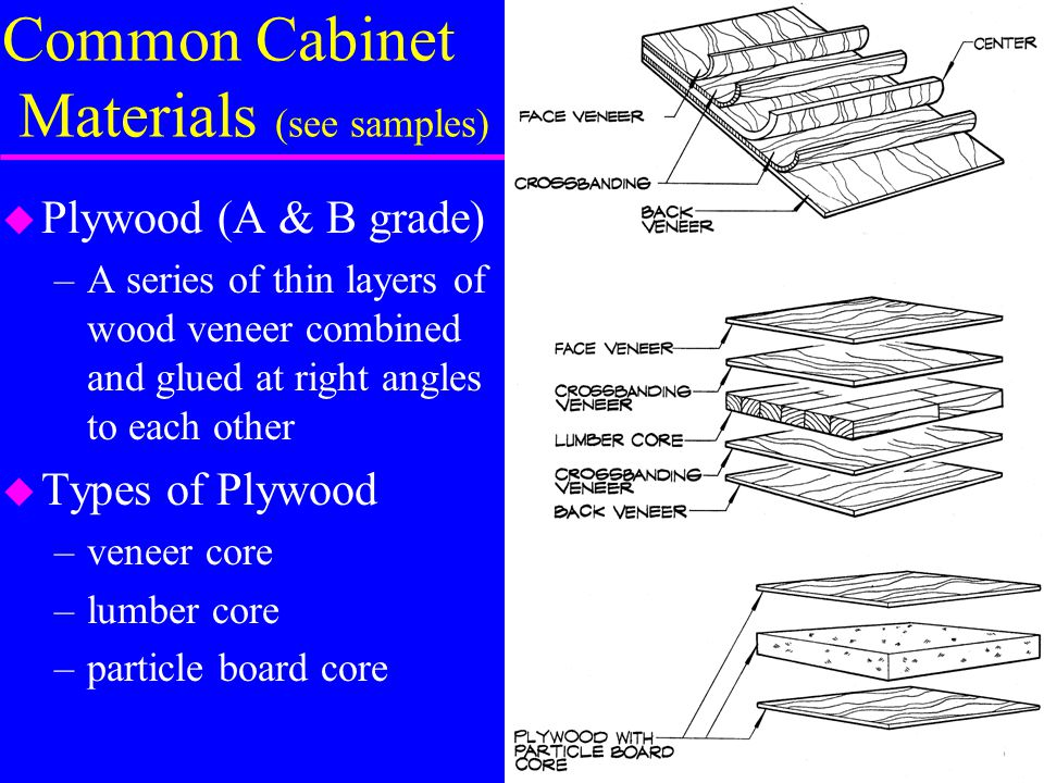 Common Cabinet Materials (see Samples)