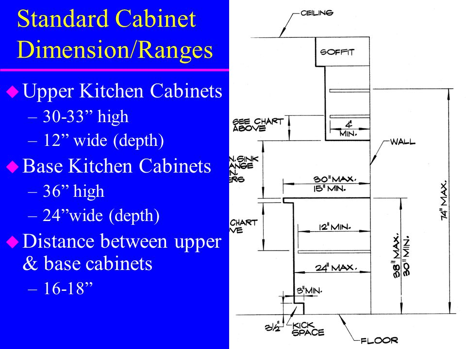 Distance Between Upper Base Cabinets 16 18 Standard Cabinet Dimension Ranges