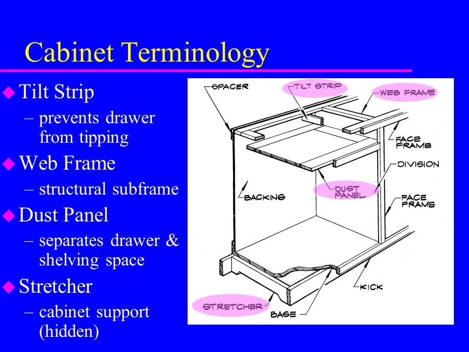 kitchen cabinet terminology type and classification terms material size of cabinets 2804