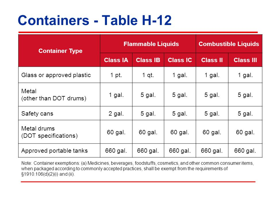 Containers - Table H-12 Container Type Flammable Liquids