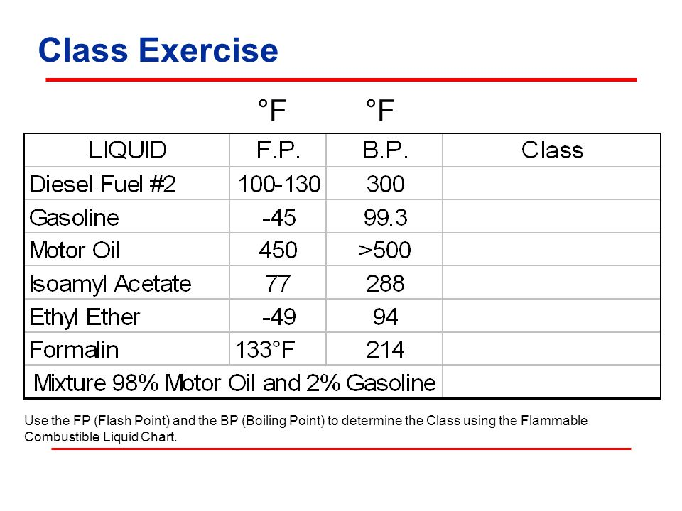 Class Exercise °F. °F. Table: NCDOL-OSH Division.