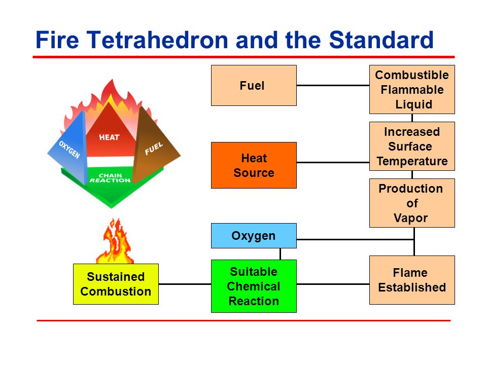 Fire Tetrahedron and the Standard