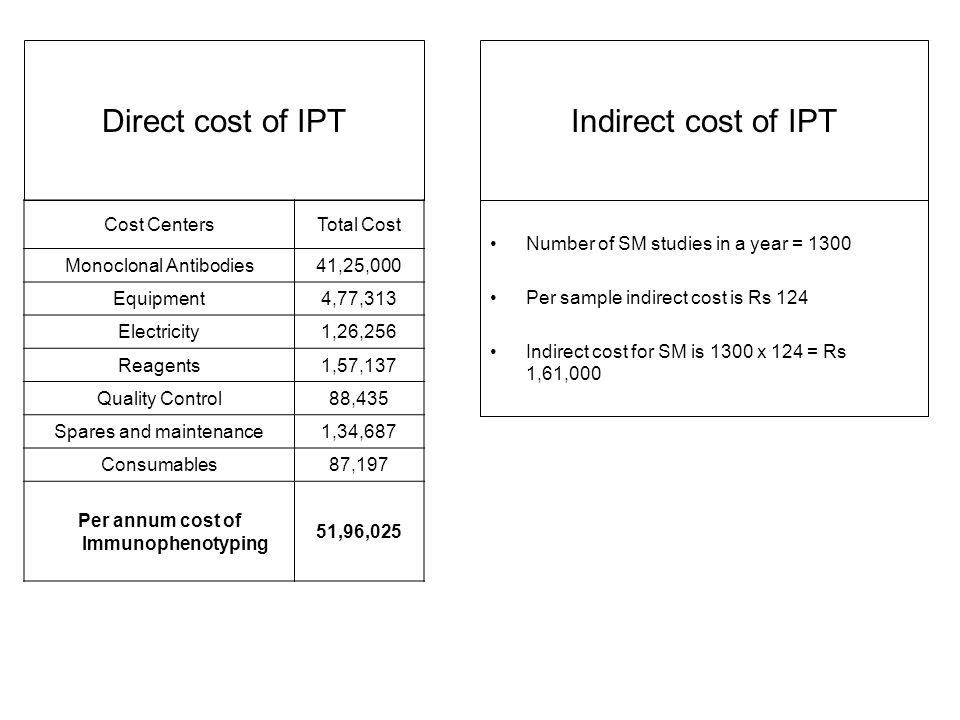 Per annum cost of Immunophenotyping