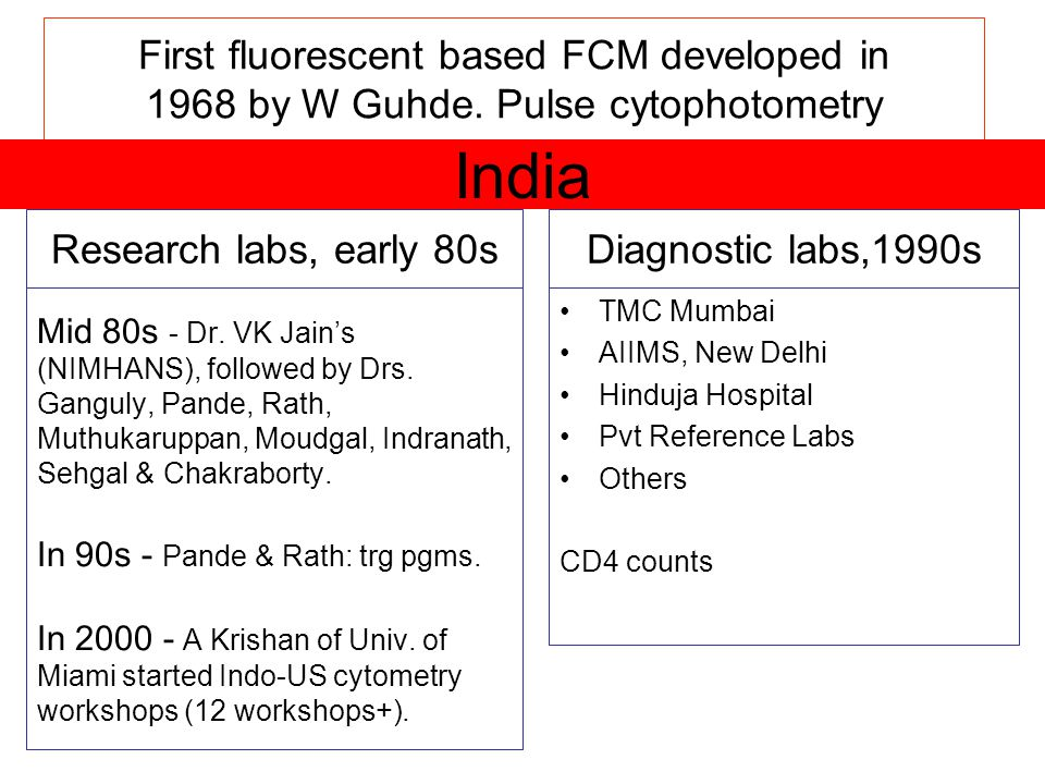 India First fluorescent based FCM developed in