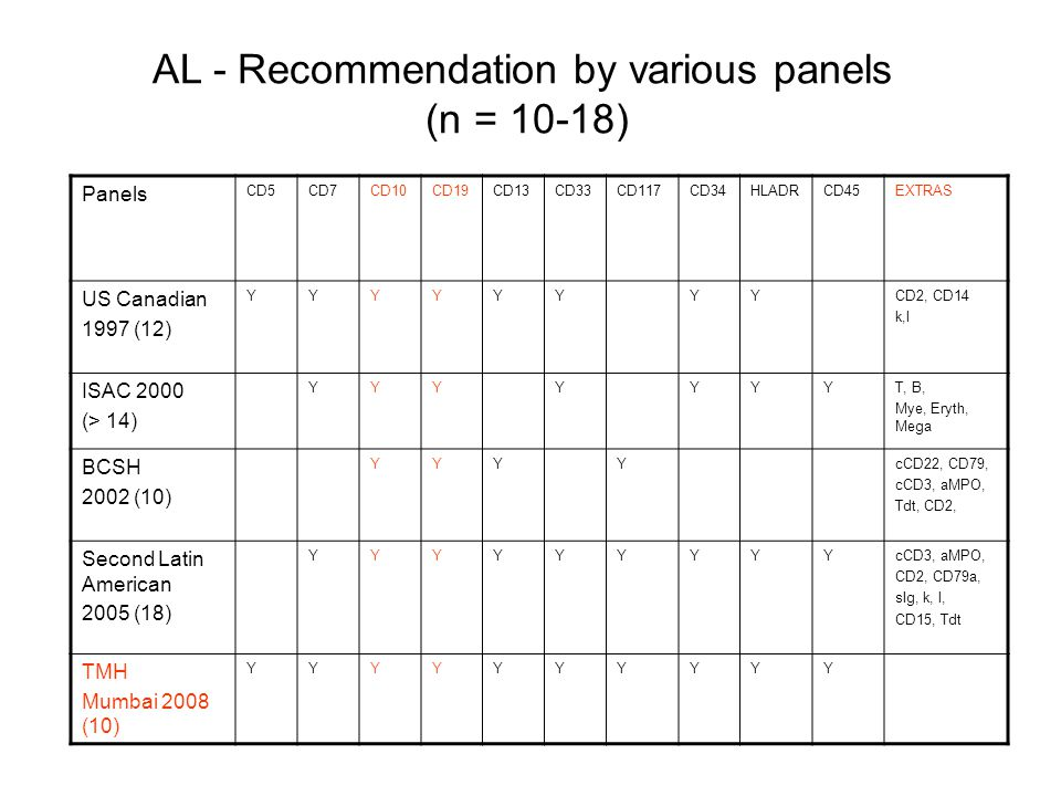 AL - Recommendation by various panels (n = 10-18)