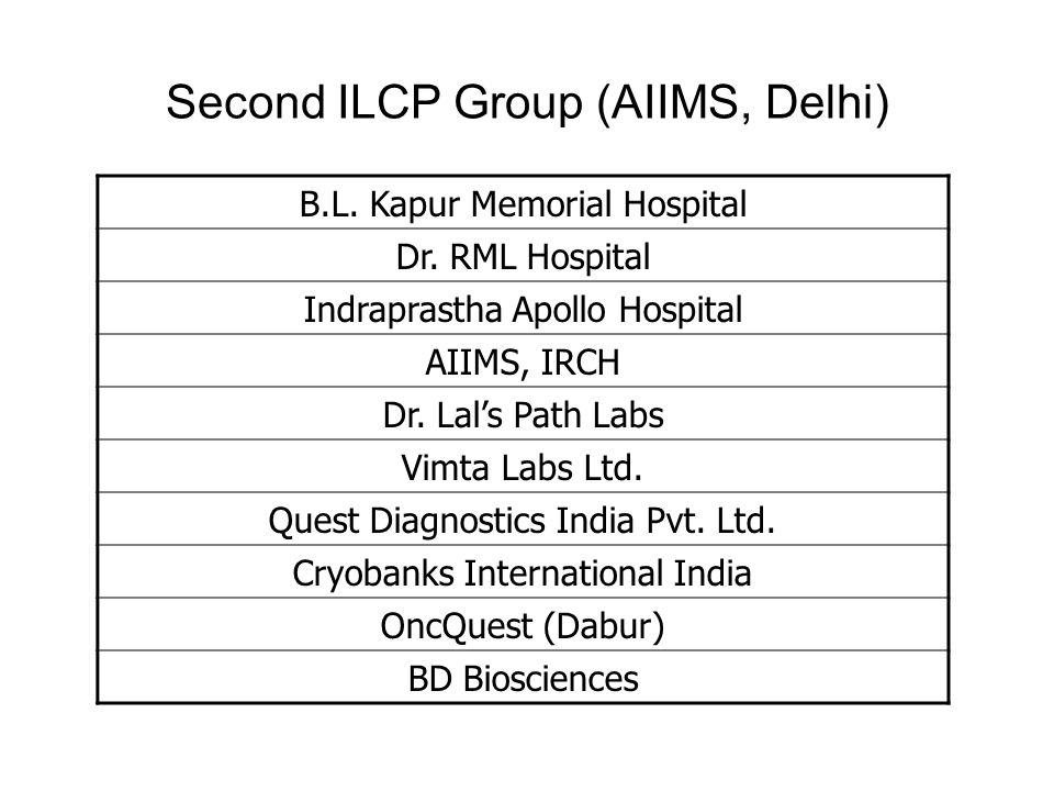 Second ILCP Group (AIIMS, Delhi)