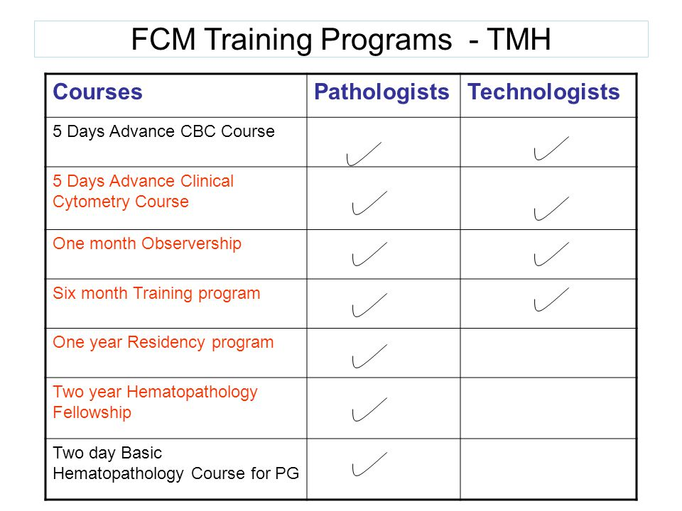 FCM Training Programs - TMH