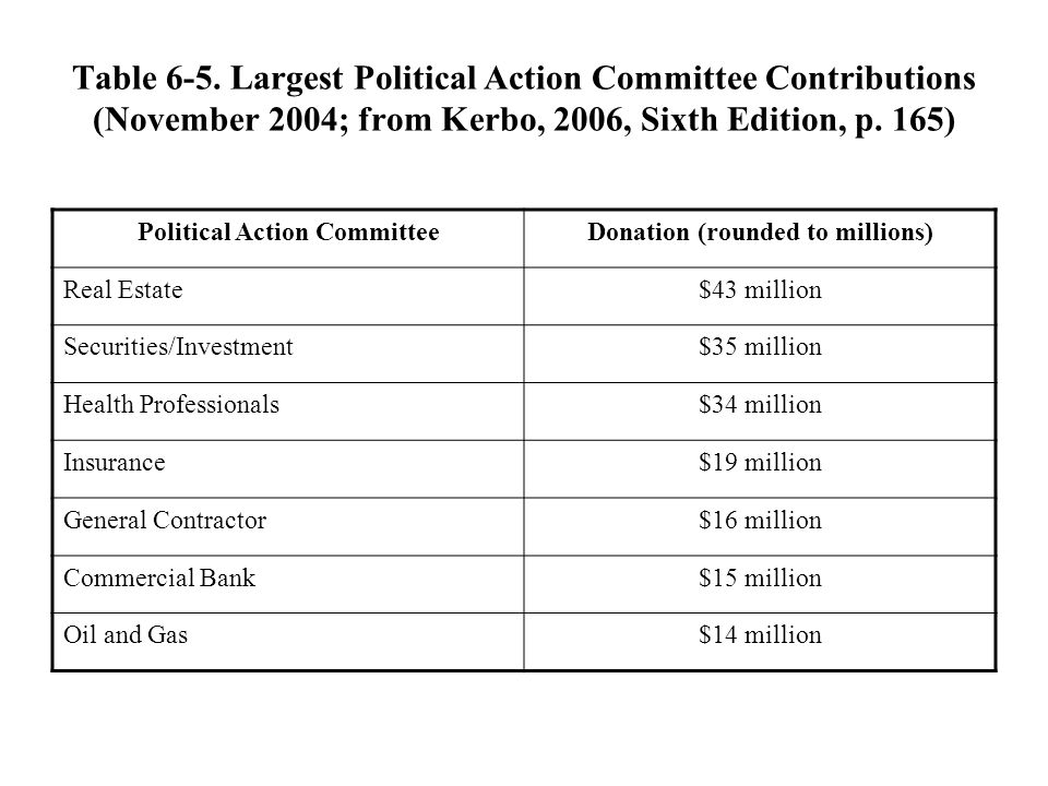Political Action Committee Donation (rounded to millions)