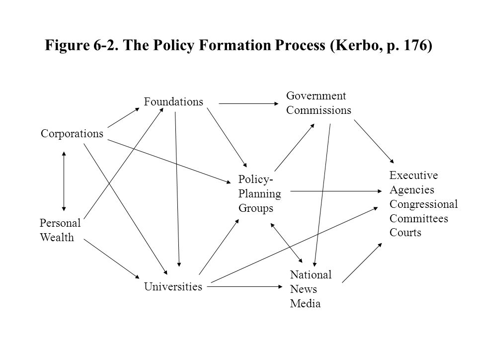 Figure 6-2. The Policy Formation Process (Kerbo, p. 176)