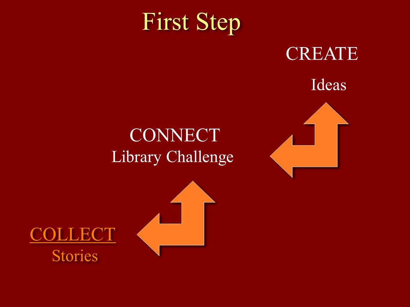 First Step CREATE CONNECT COLLECT Ideas Library Challenge Stories