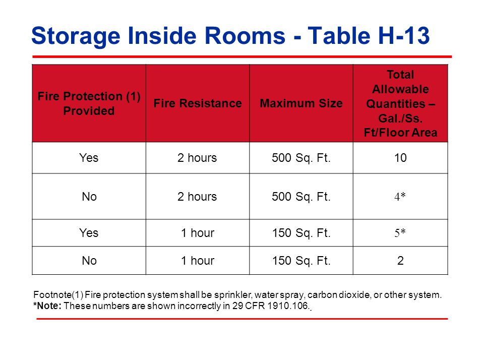 Storage Inside Rooms - Table H-13